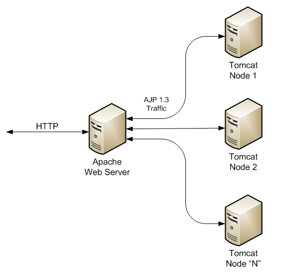 Tomcat Clustering Setup using mod_proxy – Life in USA